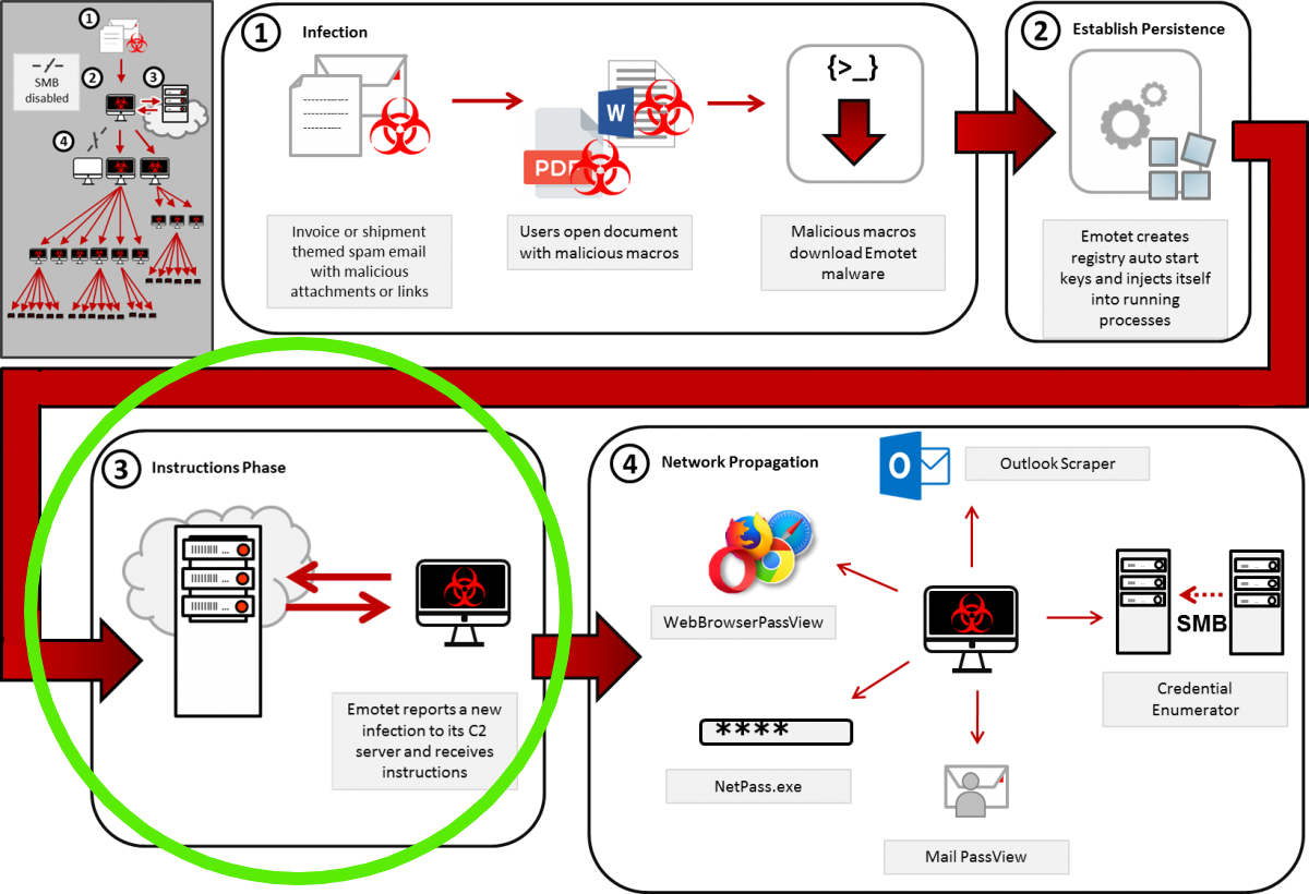 Emotet infection process